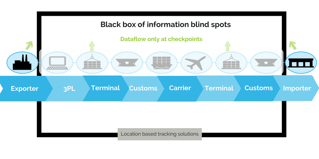 supply chain blind spots