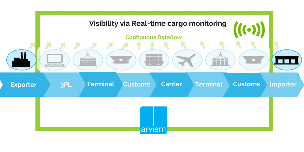 IoT enabled Cargo Monitoring and visibility by Arviem