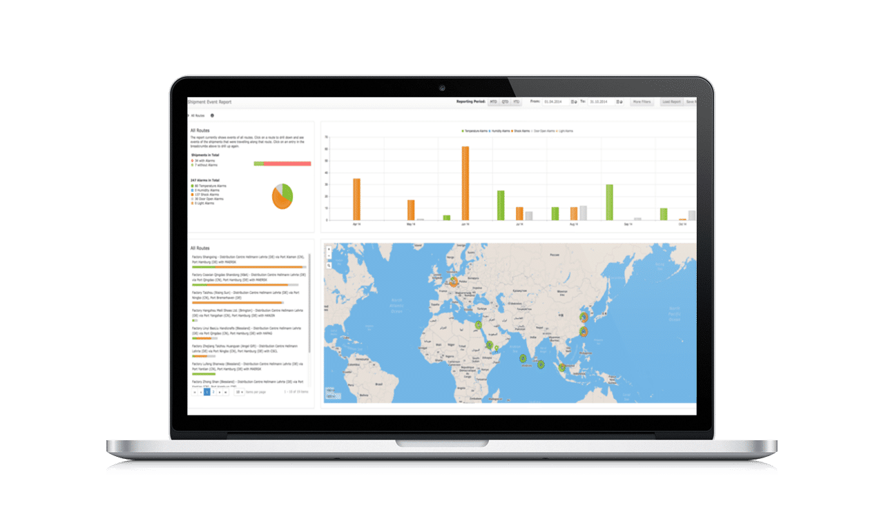 shipment and supply chain analaysis dashboard