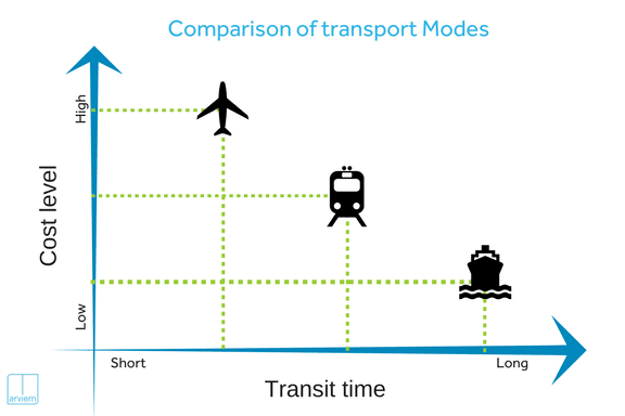 China Europe Transport Options Comparison