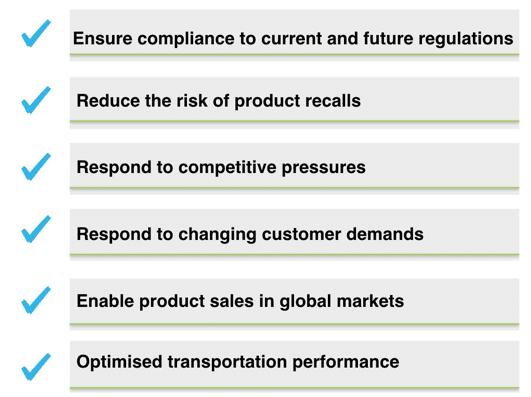 Predictive Analytics in Supply Chain