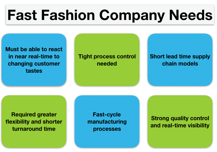 Supply Chain Visibility for fast fashion