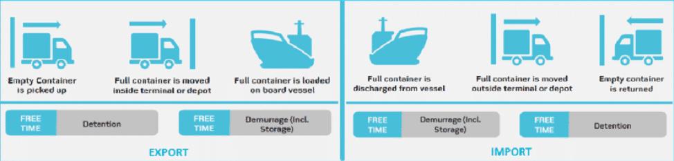 Demurrage & Detention